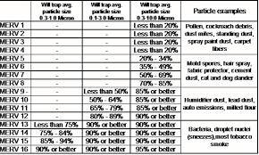 Ashrae Merv Chart Furnace And Air Conditioning Maintenance Tips Hvac Blog