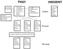 Hierarchy Of Economic Organization Hierarchy In The Utilization Of