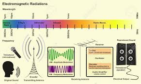 Radio Wavelength Chart Electromagnetic Spectrum Sources Infographic Diagram With Radiations