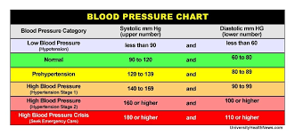 Blood Pressure Chart Where Do Your Numbers Fit Blood
