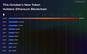 Token Holders Chart Skm On Octobers Top 10 Most Token Holders List Skrumble