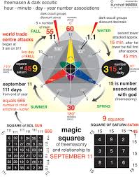 Occult Numerology Chart Numerology 911 Home Decor Interior Design And Color Ideas