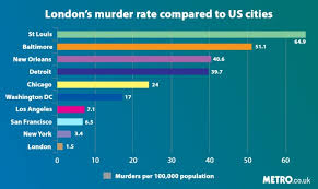 Pa Electric Rate Comparison Chart Murder Graph Shows How London Killings Compare To Us Cities