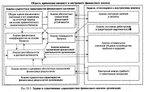 Финансовый анализ и контроль на предприятии Реферат страница  Можно назвать следующие особенности внешнего финансового анализа