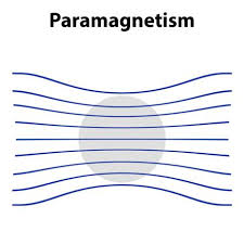 Paramagnetism Radiology Reference Article Radiopaedia Org