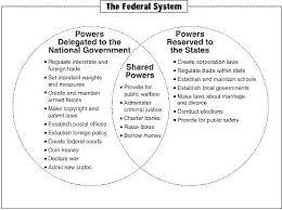The Federal In Federalism Venn Diagram Answers Checks And Balances Diagram Chart Checks And Balances