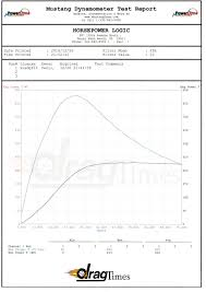 first tesla pd on a dyno put down way more torque than advertised check out the results right here