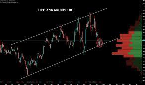 9984 Stock Price And Chart Tse 9984 Tradingview