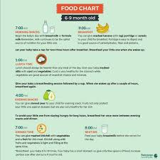 Baby Chart Cool Please Share Food Chart Of Six Month Old Baby R Kia M Ucy