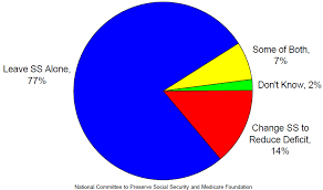 Social Security Chart Chart Of The Week Americans Want The Social Security