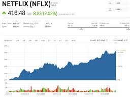 Netflix Stock Price Chart Nflx Stock Netflix Stock Price Today Markets Insider