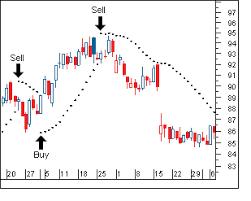 Signal Parabolic Sar