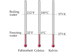 Solved Examples On Celsius Kelvin Temperature Conversions