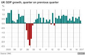 Uk Economic Growth Charts Uk Economy Grows By 0 3 As Service Sector Slows Bbc News
