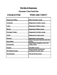 Night By Elie Wiesel Character Chart My Character Chart Worksheets Teaching Resources Tpt
