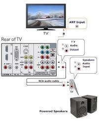 how to play your computer or tv thru your stereo system or powered hookup diagram for powered external stereo speakers for hdtv sound the speakers have a built in amplifier speakers have an a c wall plug