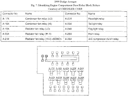 99 dodge avenger diagram i blew a fuse for my stereo 2010 Dodge Avenger Fuse Box there are 4 fuse boxes on these i hope these help 2010 dodge avenger fuse box location