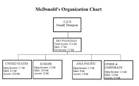 35 Prototypical Organizational Chart Of Mcdonalds Restaurant