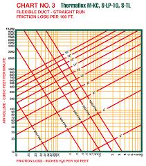 Engineering Data Flexible Duct Thermaflex