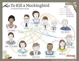 To Kill A Mockingbird Character Chart How Do The Characters In To Kill A Mockingbird Challenge