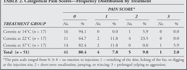 Cerenia Dosing Chart Injection Maropitant Semantic Scholar