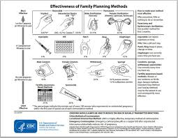 Cdc Birth Control Effectiveness Chart This Is The Cdc Chart Of The Effectiveness Of Various