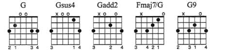 46 Chord Shapes You Must Know The Ultimate Guide To Chord