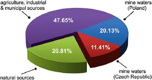 Budgeting Pie Chart Pie Chart Showing Percentage Contributions Of Natural And