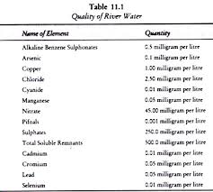essay on river water pollution in statistics  quality of river water