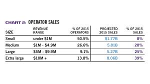 Vending Machine Sales Data Extraordinary Micro Markets Lift Vending Industry Revenue To 4848 Billion