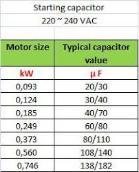 Standard Motor Kw Ratings Chart Single Phase Capacitor Sizing Electrical Engineering Centre