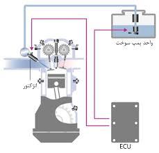 دانلود رایگان مقاله سیستم سوخت رسانی انژکتوری بنزینی