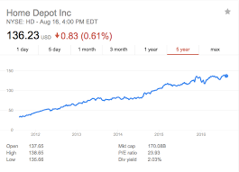 Small Picture Home Depots stock is flying high Is it a good time to buy a