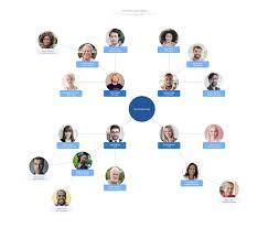Template Circular Org Chart Lucidchart