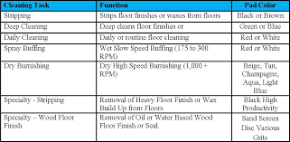 Floor Cleaning Pads Task Selection Guide Commercial