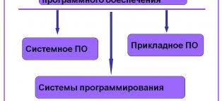 Программное обеспечение Информационные системы Виды Программного Обеспечения