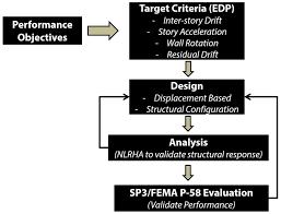 Edp Chart Performance Design Evaluation Flow Chart Certification
