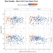 Shot Quality Maps