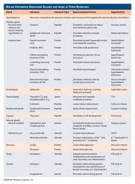 Pin By Sheena Sangan On Med School Charts Endocrine