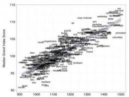 Lpi Score Chart Irony Brain Games Dont Increase Iq But Measure Iq