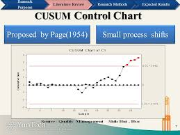Cusum Control Chart Ppt Applying Of Risk Adjusted Cusum Control Chart Monitoring Of