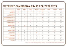 Vitamin C Comparison Chart Seasonal Nuts Collection Eat Like Nicole