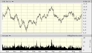 Cenovus Energy Inc Cve Quick Chart Nys Cve Cenovus