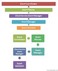 Event Organizational Chart Event Management Hierarchy Event Planning Business Event