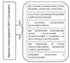 Реферат Сухова Е С Модели и алгоритмы для разработки проектов  Рисунок 2 Случаи составление проектов землеустройства СНУСЗ