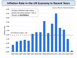 Stamp Weight Chart Uk Inflation Measuring Inflation Economics Tutor2u