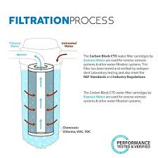 Whole House Charcoal Water Filter Express Water Carbon Big Blue