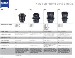 Zeiss New Full Frame Lens Lineup Comparison Chart Tools