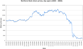 Share Price Chart File Northern Rock Share Price 2005 2008 Png Wikipedia