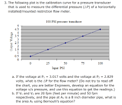 3 The Following Plot Is The Calibration Curve For